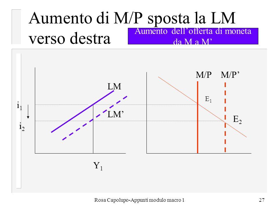 Rosa Capolupo-Appunti modulo macro 127 Aumento di M/P sposta la LM verso destra LM i1i1 i2i2 E1E1 E2E2 Y 1 M/P Aumento dellofferta di moneta da M a M