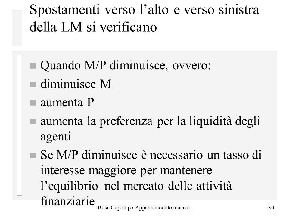 Rosa Capolupo-Appunti modulo macro 130 Spostamenti verso lalto e verso sinistra della LM si verificano n Quando M/P diminuisce, ovvero: n diminuisce M