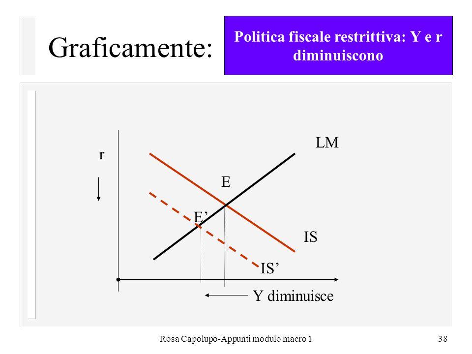 Rosa Capolupo-Appunti modulo macro 138 Graficamente: LM IS r E E Y diminuisce Politica fiscale restrittiva: Y e r diminuiscono