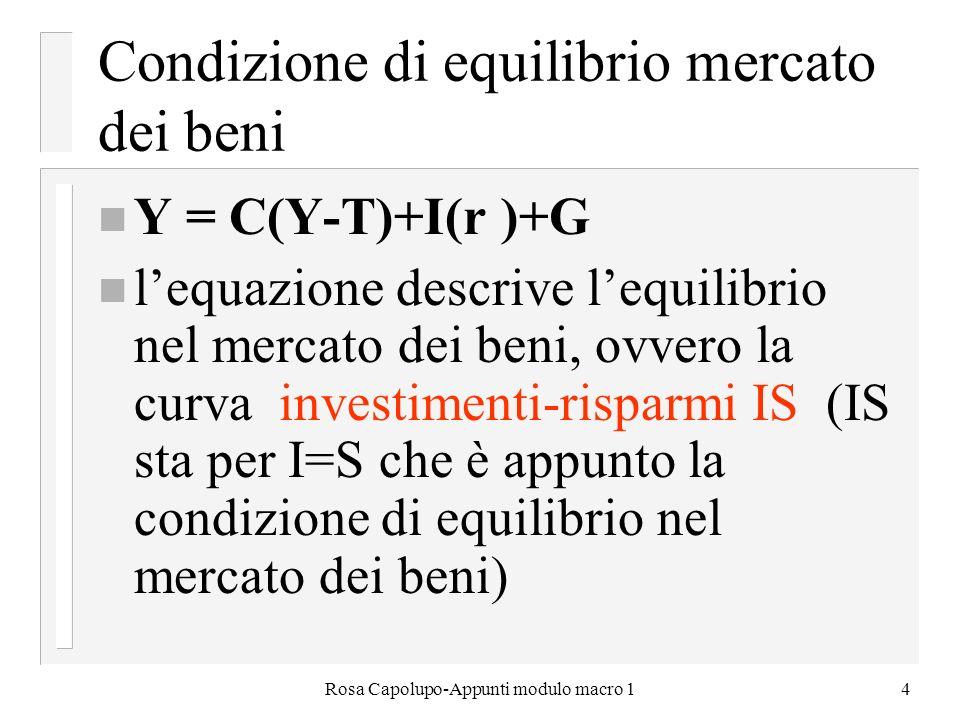 Rosa Capolupo-Appunti modulo macro 14 Condizione di equilibrio mercato dei beni n Y = C(Y-T)+I(r )+G n lequazione descrive lequilibrio nel mercato dei