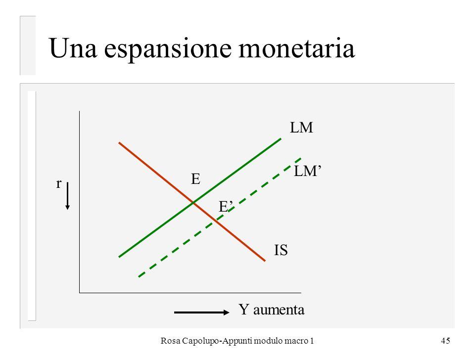 Rosa Capolupo-Appunti modulo macro 145 Una espansione monetaria IS LM E E Y aumenta r