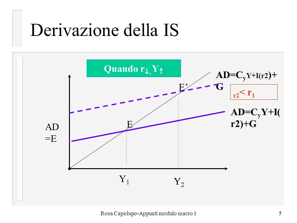 Rosa Capolupo-Appunti modulo macro 15 Derivazione della IS E E AD=C y Y+I( r2)+G r2 < r 1 Y2Y2 AD =E Quando r, Y Y 1