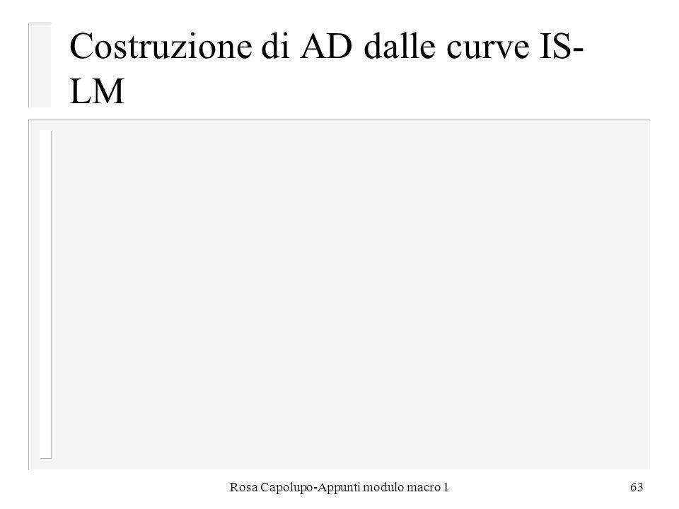 Rosa Capolupo-Appunti modulo macro 163 Costruzione di AD dalle curve IS- LM