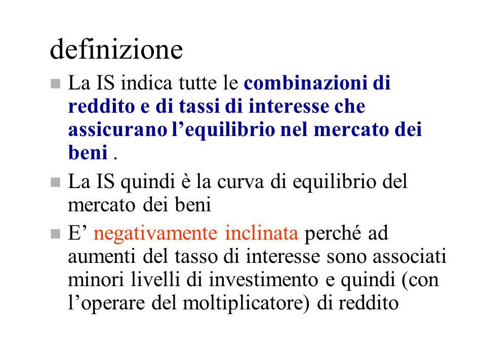 definizione n La IS indica tutte le combinazioni di reddito e di tassi di interesse che assicurano lequilibrio nel mercato dei beni. n La IS quindi è