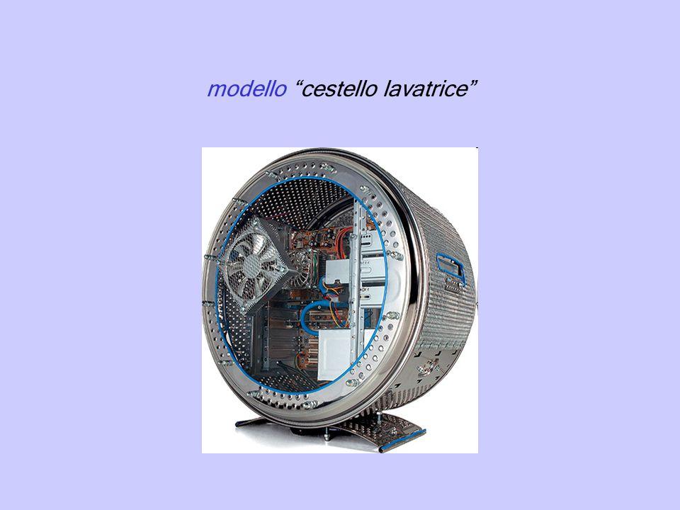 modello cestello lavatrice