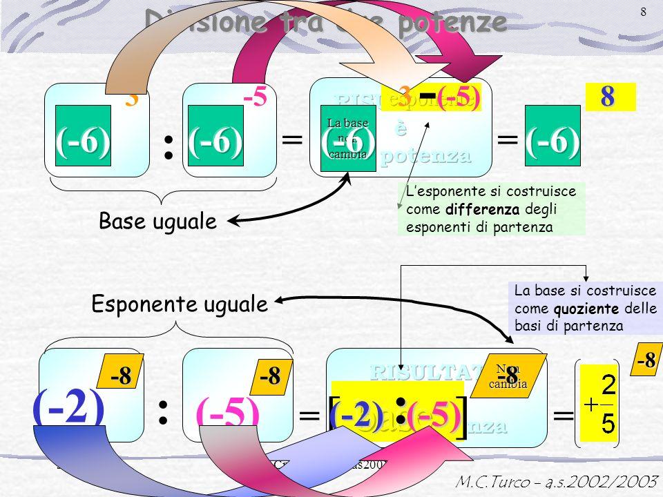 M.C.Turco - a.s.2002/2003 30/11/2001M.Cristina Turco as2001/02 7 = 3-5 La base non cambia + (-5) = -2-2-2-2 Moltiplicazione tra due potenze Base ugual