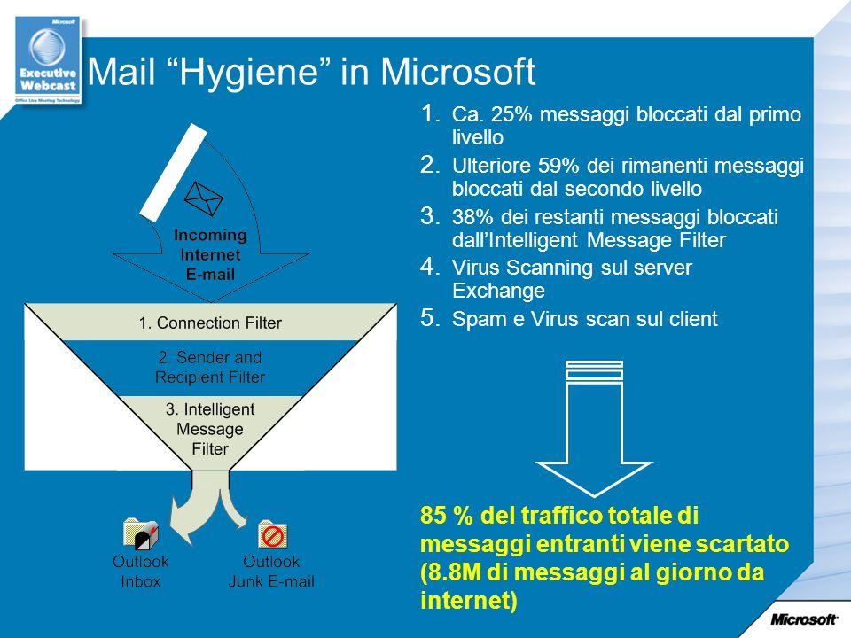 Mail Hygiene in Microsoft Ca. 25% messaggi bloccati dal primo livello Ulteriore 59% dei rimanenti messaggi bloccati dal secondo livello 38% dei restan
