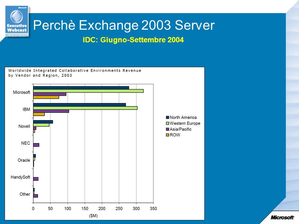 IDC: Giugno-Settembre 2004 Perchè Exchange 2003 Server