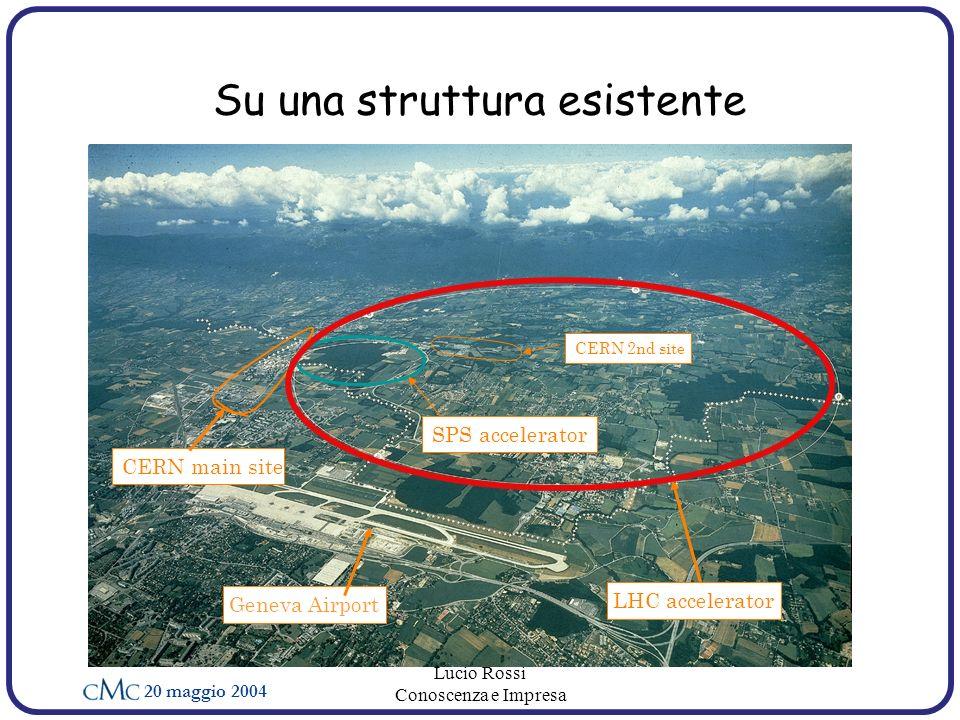 20 maggio 2004 Lucio Rossi Conoscenza e Impresa Su una struttura esistente Geneva Airport LHC accelerator CERN main site SPS accelerator CERN 2nd site