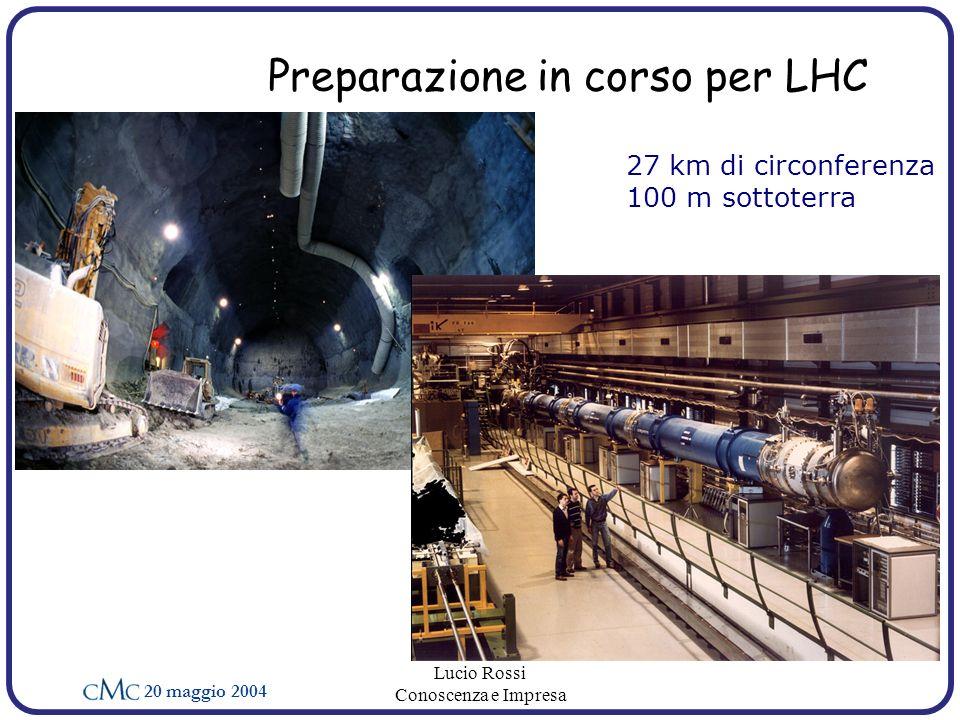 20 maggio 2004 Lucio Rossi Conoscenza e Impresa Preparazione in corso per LHC 27 km di circonferenza 100 m sottoterra