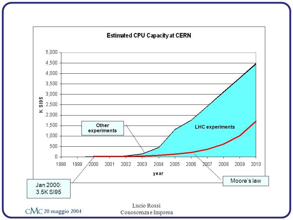 20 maggio 2004 Lucio Rossi Conoscenza e Impresa Moores law Jan 2000: 3.5K SI95 LHC experiments Other experiments
