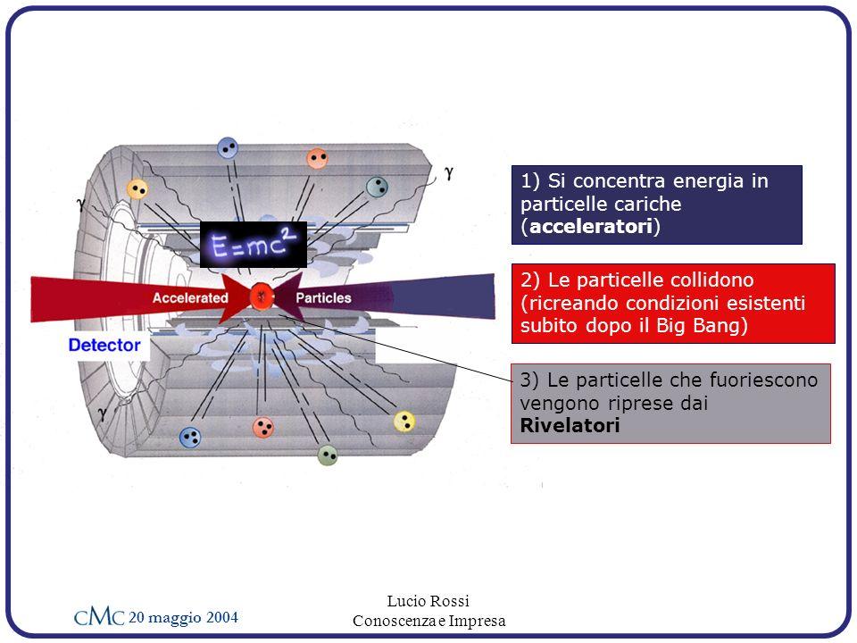 20 maggio 2004 Lucio Rossi Conoscenza e Impresa 3) Le particelle che fuoriescono vengono riprese dai Rivelatori 1) Si concentra energia in particelle cariche (acceleratori) 2) Le particelle collidono (ricreando condizioni esistenti subito dopo il Big Bang)