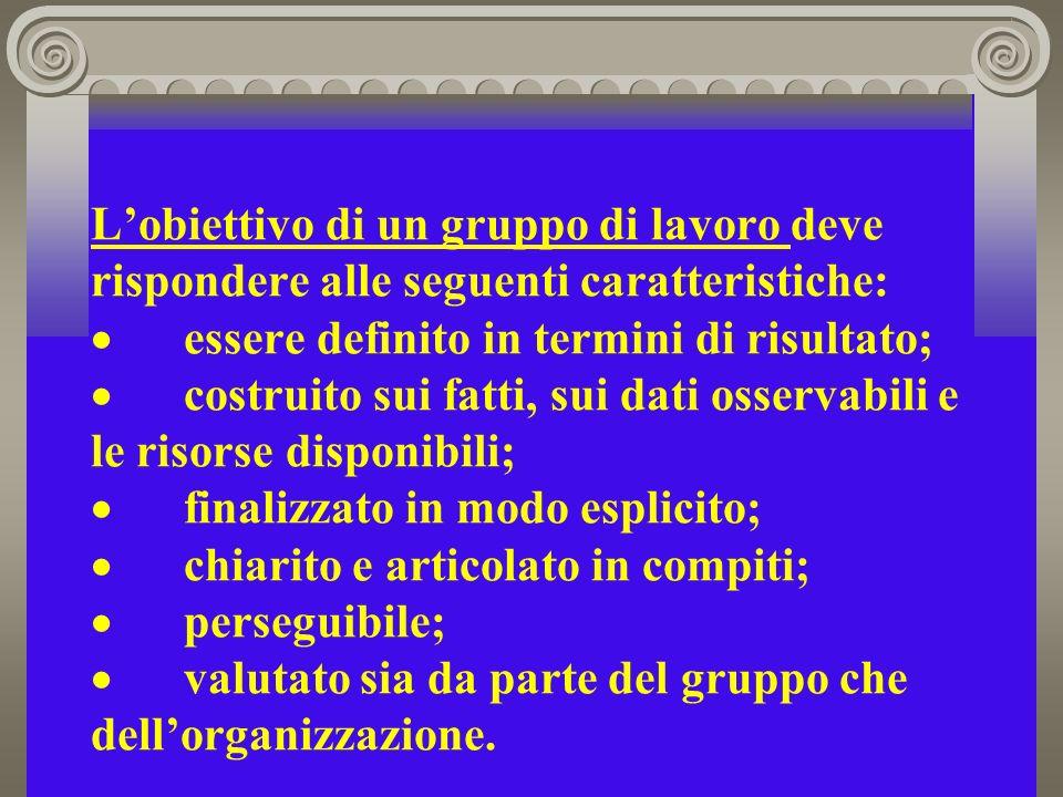 Lobiettivo di un gruppo di lavoro deve rispondere alle seguenti caratteristiche: essere definito in termini di risultato; costruito sui fatti, sui dati osservabili e le risorse disponibili; finalizzato in modo esplicito; chiarito e articolato in compiti; perseguibile; valutato sia da parte del gruppo che dellorganizzazione.
