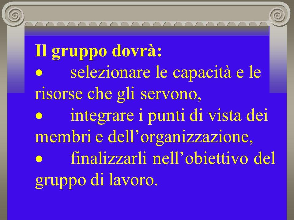 Il gruppo dovrà: selezionare le capacità e le risorse che gli servono, integrare i punti di vista dei membri e dellorganizzazione, finalizzarli nellobiettivo del gruppo di lavoro.