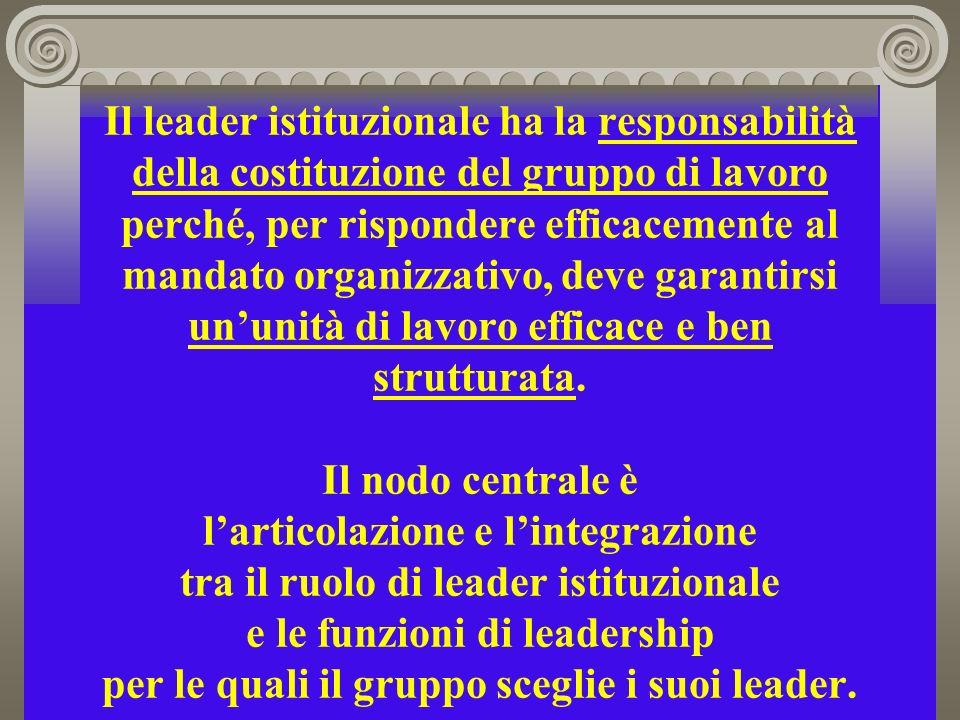 Il leader istituzionale ha la responsabilità della costituzione del gruppo di lavoro perché, per rispondere efficacemente al mandato organizzativo, deve garantirsi ununità di lavoro efficace e ben strutturata.