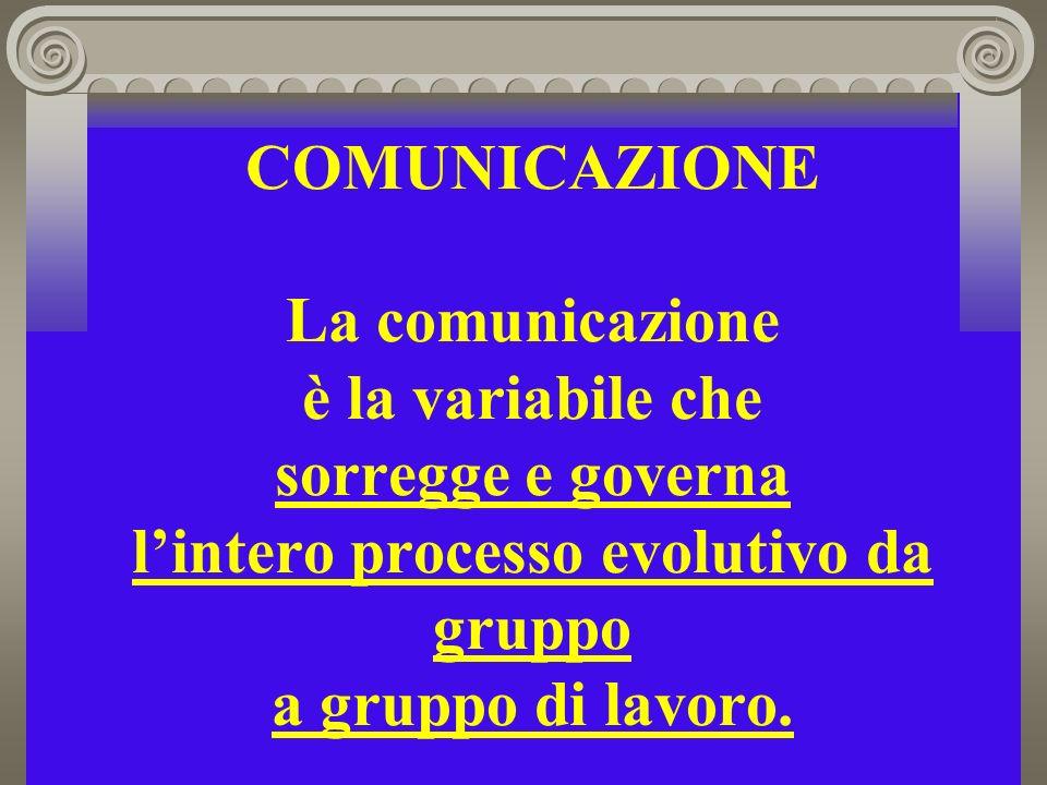 COMUNICAZIONE La comunicazione è la variabile che sorregge e governa lintero processo evolutivo da gruppo a gruppo di lavoro.