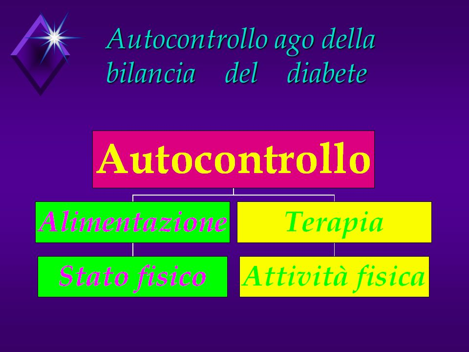 Obbiettivo Obbiettivo u Rendere i diabetici autosufficenti u Insegnando le regole per un buon autocontrollo giornaliero. u Fino ad arrivare allautoges