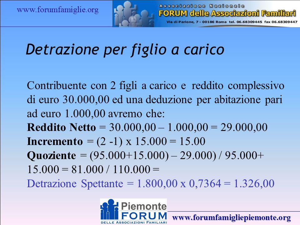 www.forumfamiglie.org www.forumfamigliepiemonte.org Detrazione per figlio a carico Contribuente con 2 figli a carico e reddito complessivo di euro 30.000,00 ed una deduzione per abitazione pari ad euro 1.000,00 avremo che: Reddito Netto = 30.000,00 – 1.000,00 = 29.000,00 Incremento = (2 -1) x 15.000 = 15.00 Quoziente = (95.000+15.000) – 29.000) / 95.000+ 15.000 = 81.000 / 110.000 = Detrazione Spettante = 1.800,00 x 0,7364 = 1.326,00
