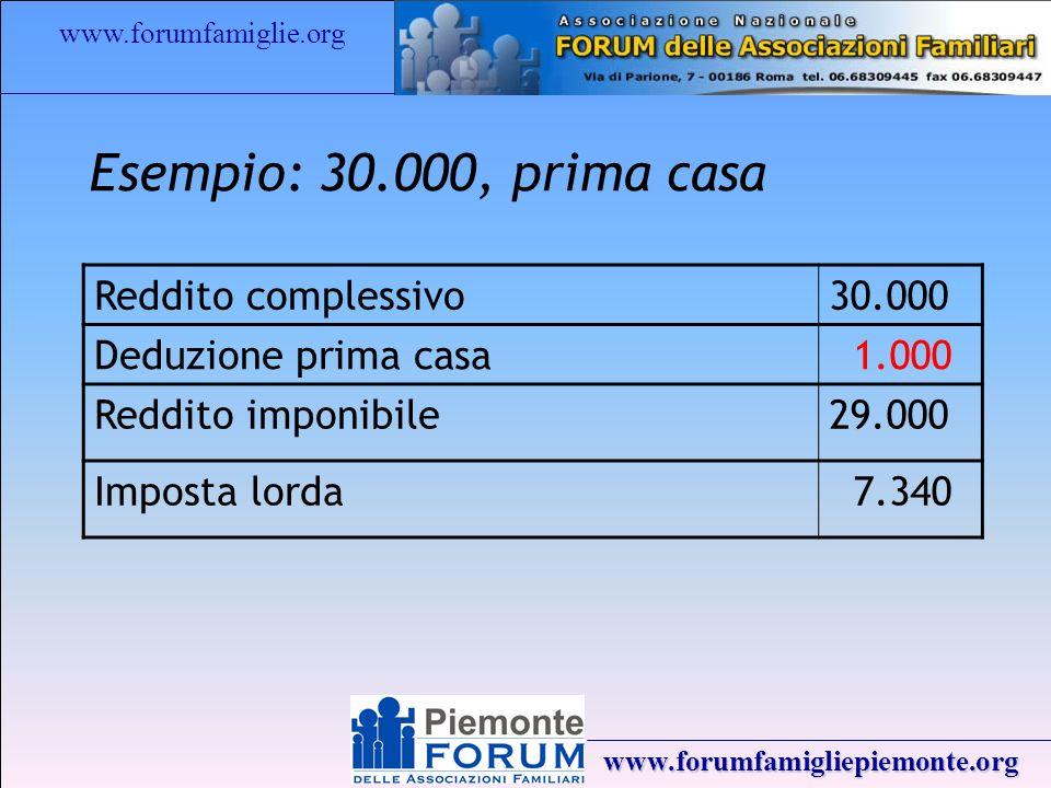 www.forumfamiglie.org www.forumfamigliepiemonte.org Esempio: 30.000, prima casa Reddito complessivo30.000 Deduzione prima casa 1.000 Reddito imponibile29.000 Imposta lorda 7.340