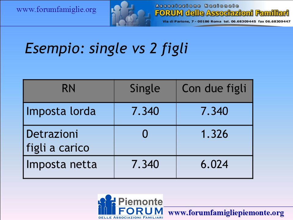 www.forumfamiglie.org www.forumfamigliepiemonte.org Esempio: single vs 2 figli RNSingleCon due figli Imposta lorda7.340 Detrazioni figli a carico 01.326 Imposta netta7.3406.024