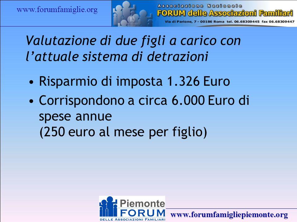 www.forumfamiglie.org www.forumfamigliepiemonte.org Valutazione di due figli a carico con lattuale sistema di detrazioni Risparmio di imposta 1.326 Euro Corrispondono a circa 6.000 Euro di spese annue (250 euro al mese per figlio)