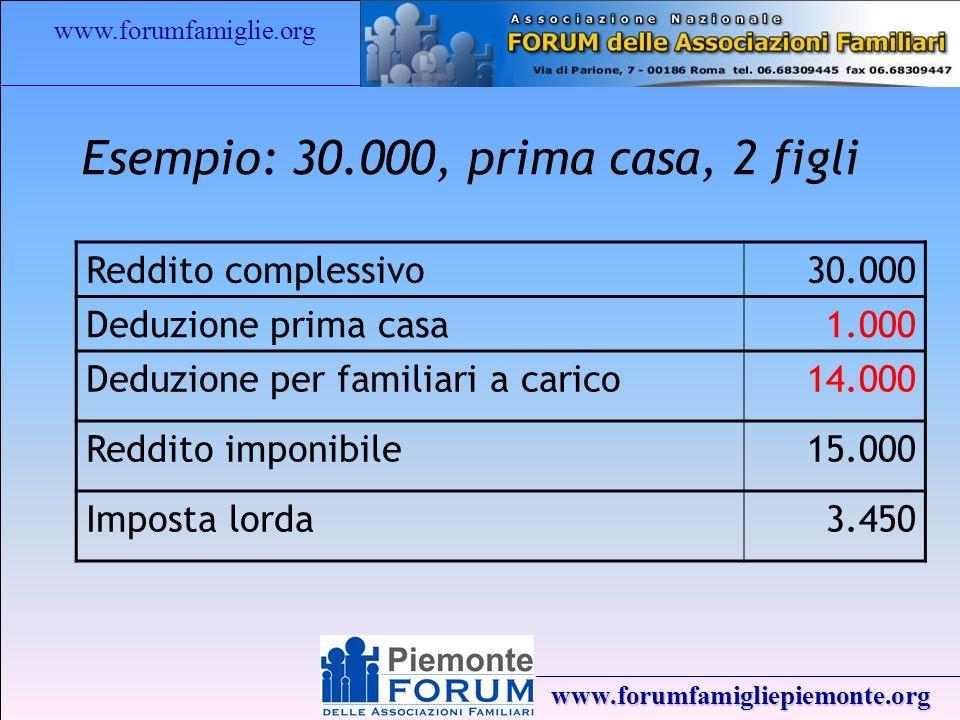 www.forumfamiglie.org www.forumfamigliepiemonte.org Esempio: 30.000, prima casa, 2 figli Reddito complessivo30.000 Deduzione prima casa 1.000 Deduzione per familiari a carico 14.000 Reddito imponibile15.000 Imposta lorda 3.450