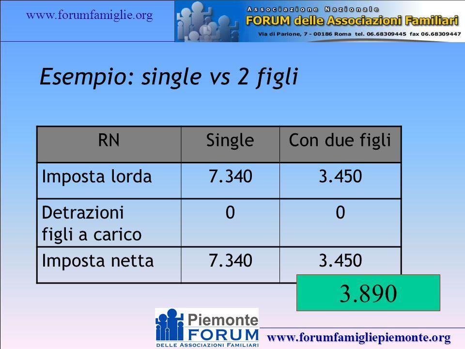 www.forumfamiglie.org www.forumfamigliepiemonte.org Esempio: single vs 2 figli RNSingleCon due figli Imposta lorda7.3403.450 Detrazioni figli a carico 00 Imposta netta7.3403.450 3.890