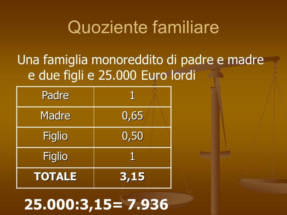 Quoziente familiare Una famiglia monoreddito di padre e madre e due figli e 25.000 Euro lordi Padre1 Madre0,65 Figlio0,50 Figlio1 TOTALE3,15 25.000:3,