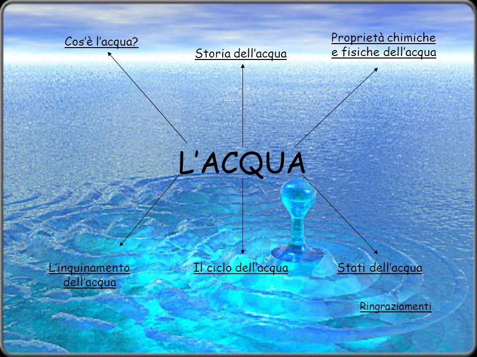 LACQUA Cosè lacqua? Proprietà chimiche e fisiche dellacqua Stati dellacqua Linquinamento dellacqua Il ciclo dellacqua Ringraziamenti Storia dellacqua