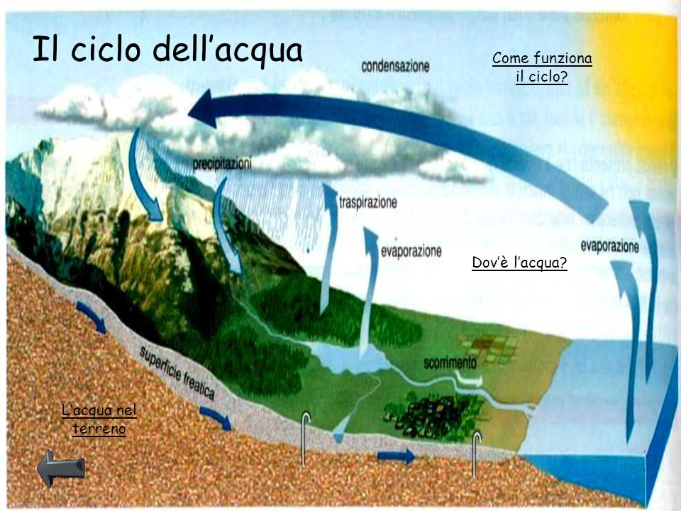 Lacqua nel terreno Il terreno è composto da tipi differenti di strati verticali, detti strati acquiferi.