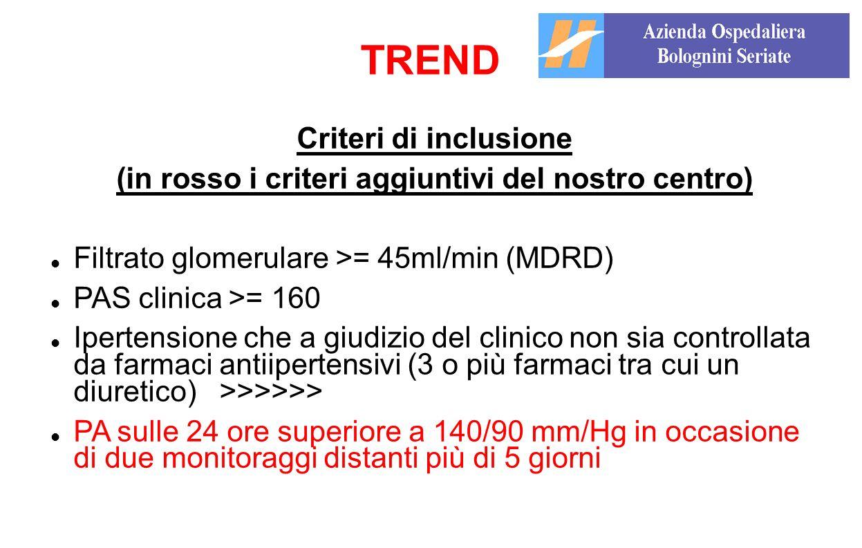 Criteri di inclusione (in rosso i criteri aggiuntivi del nostro centro) Filtrato glomerulare >= 45ml/min (MDRD) PAS clinica >= 160 Ipertensione che a