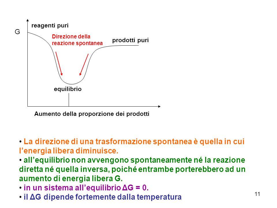11 reagenti puri prodotti puri equilibrio Aumento della proporzione dei prodotti G Direzione della reazione spontanea La direzione di una trasformazio