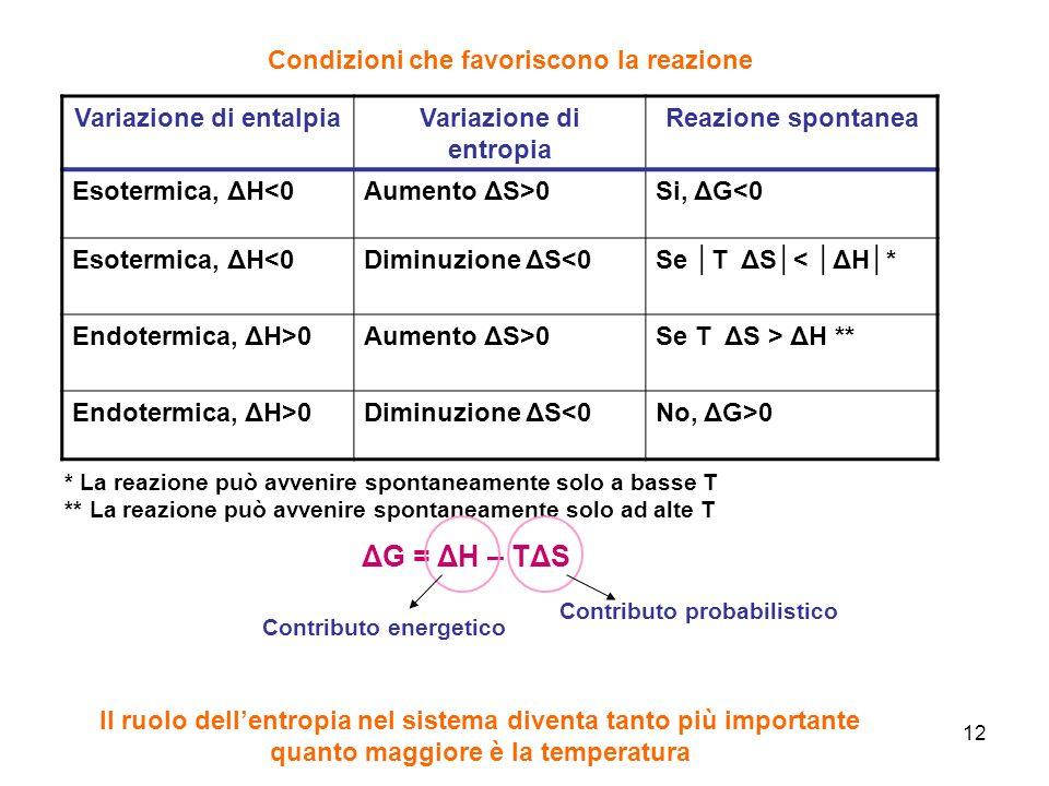 12 Variazione di entalpiaVariazione di entropia Reazione spontanea Esotermica, ΔH<0Aumento ΔS>0Si, ΔG<0 Esotermica, ΔH<0Diminuzione ΔS<0Se T ΔS< ΔH* E