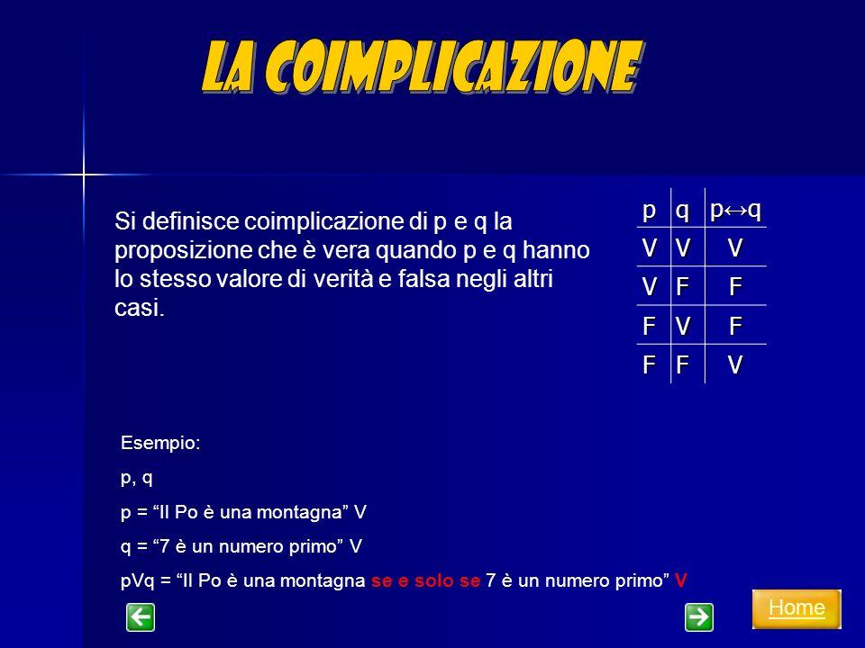 della congiunzione e della disgiunzione 1)Proprietà commutativa della congiunzione e della disgiunzione :congiunzionedisgiunzionecongiunzionedisgiunzione p Λ q = q Λ p p V q = q V p della congiunzione e della disgiunzione 2)Proprietà associativa della congiunzione e della disgiunzione : (p Λ q) Λ r = p Λ (q Λ r) (p V q) V r = p V (q V r) della congiunzione rispetto alla disgiunzione 3) Proprietà distributiva della congiunzione rispetto alla disgiunzione : (p Λ q) V r = (p Λ q) V (p Λ r) della disgiunzione rispetto alla congiunzione 4) Proprietà distributiva della disgiunzione rispetto alla congiunzione : (p V q) Λ r = (p V q) Λ (p V r) Home