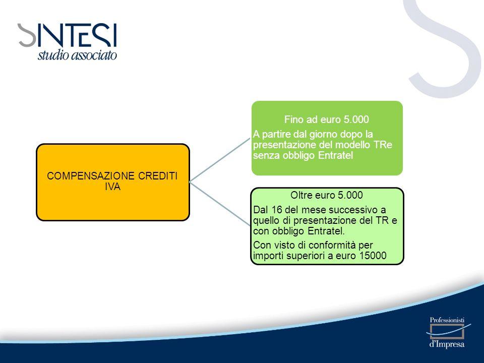 COMPENSAZIONE CREDITI IVA Fino ad euro 5.000 A partire dal giorno dopo la presentazione del modello TRe senza obbligo Entratel Oltre euro 5.000 Dal 16