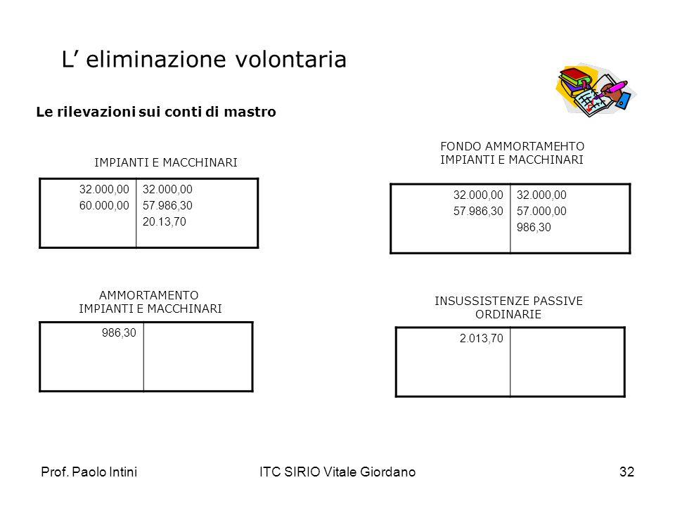 Prof. Paolo IntiniITC SIRIO Vitale Giordano32 Le rilevazioni sui conti di mastro L eliminazione volontaria 32.000,00 60.000,00 32.000,00 57.986,30 20.
