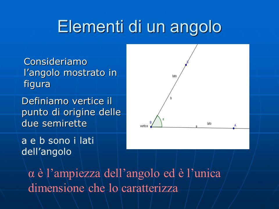 Elementi di un angolo Consideriamo langolo mostrato in figura Definiamo vertice il punto di origine delle due semirette a e b sono i lati dellangolo α