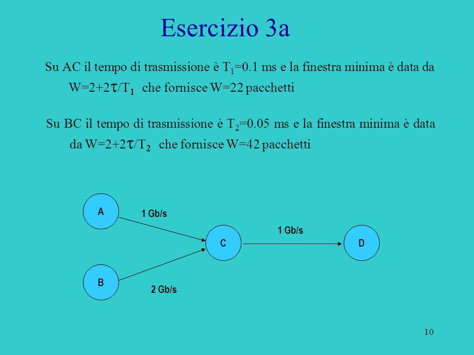 10 Esercizio 3a Su AC il tempo di trasmissione è T 1 =0.1 ms e la finestra minima è data da W=2+2 che fornisce W=22 pacchetti Su BC il tempo di trasmissione è T 2 =0.05 ms e la finestra minima è data da W=2+2 che fornisce W=42 pacchetti A B C 1 Gb/s 2 Gb/s D 1 Gb/s