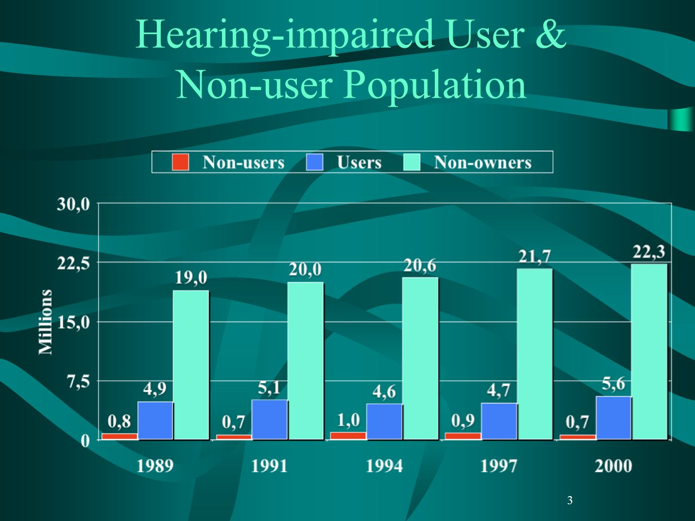 3 Hearing-impaired User & Non-user Population