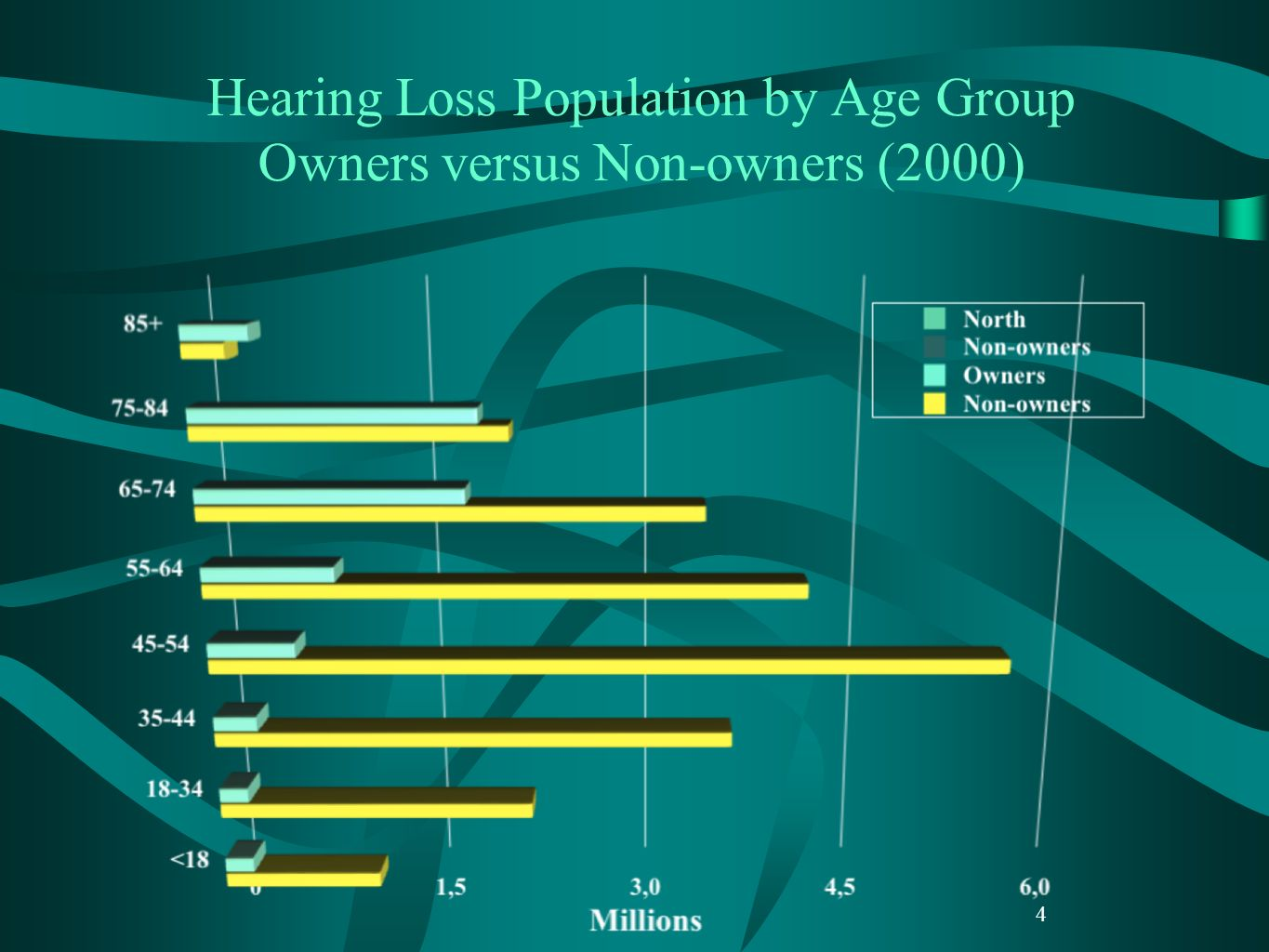 4 Hearing Loss Population by Age Group Owners versus Non-owners (2000)
