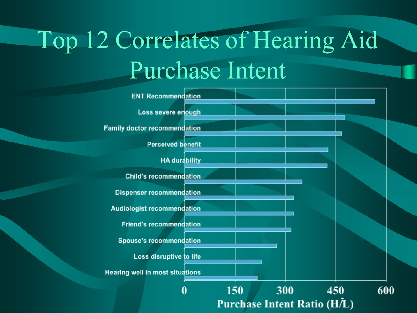 7 Top 12 Correlates of Hearing Aid Purchase Intent