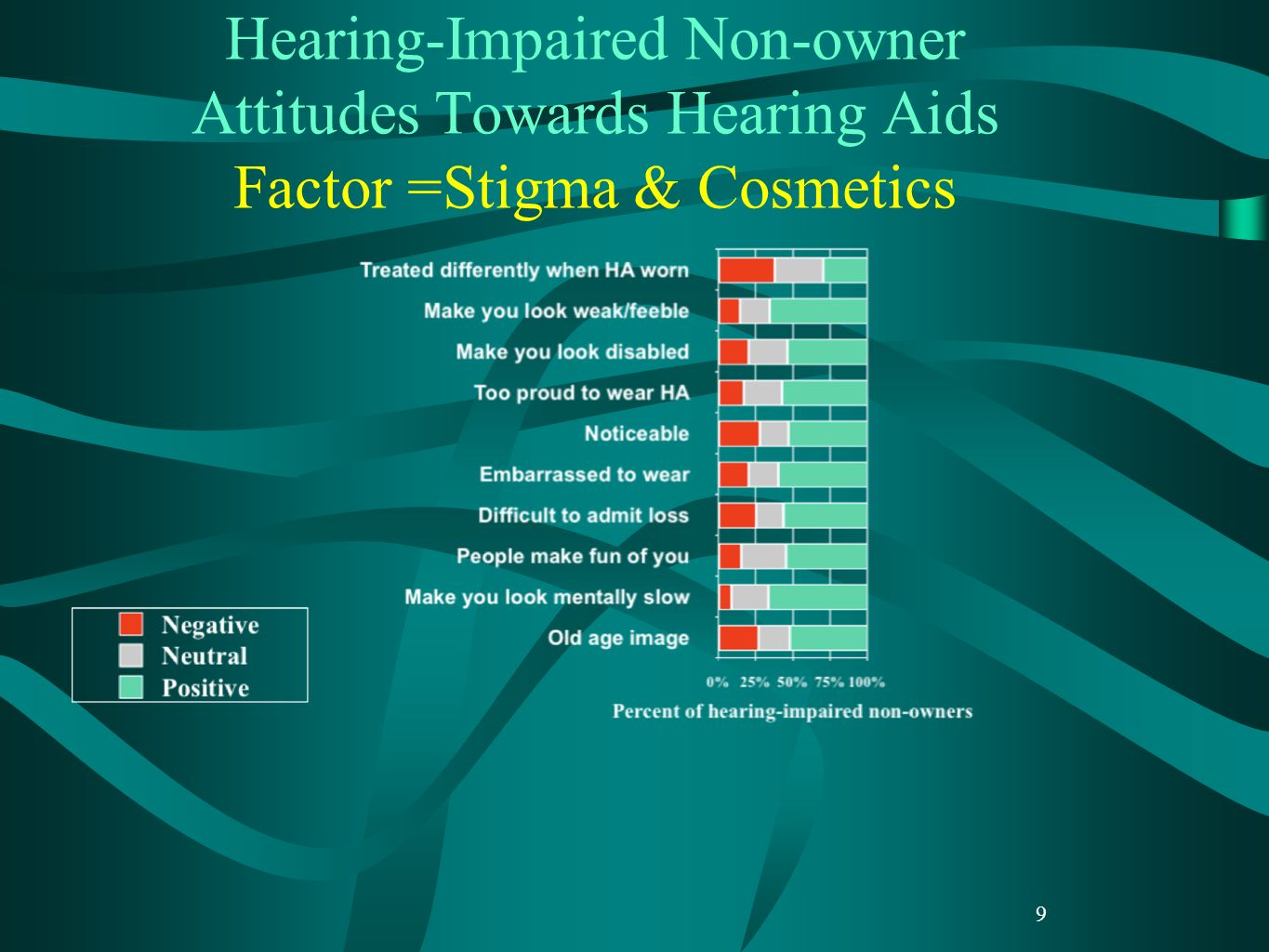 9 Hearing-Impaired Non-owner Attitudes Towards Hearing Aids Factor =Stigma & Cosmetics