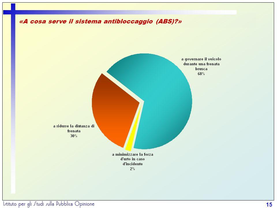 15 «A cosa serve il sistema antibloccaggio (ABS) »