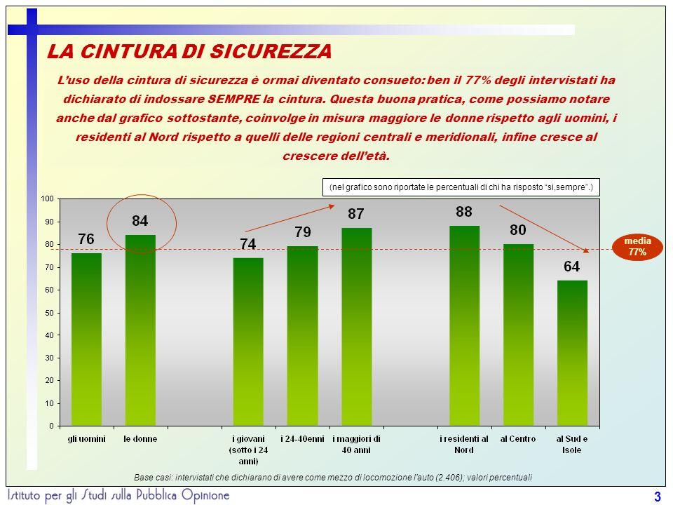 3 LA CINTURA DI SICUREZZA Luso della cintura di sicurezza è ormai diventato consueto: ben il 77% degli intervistati ha dichiarato di indossare SEMPRE la cintura.