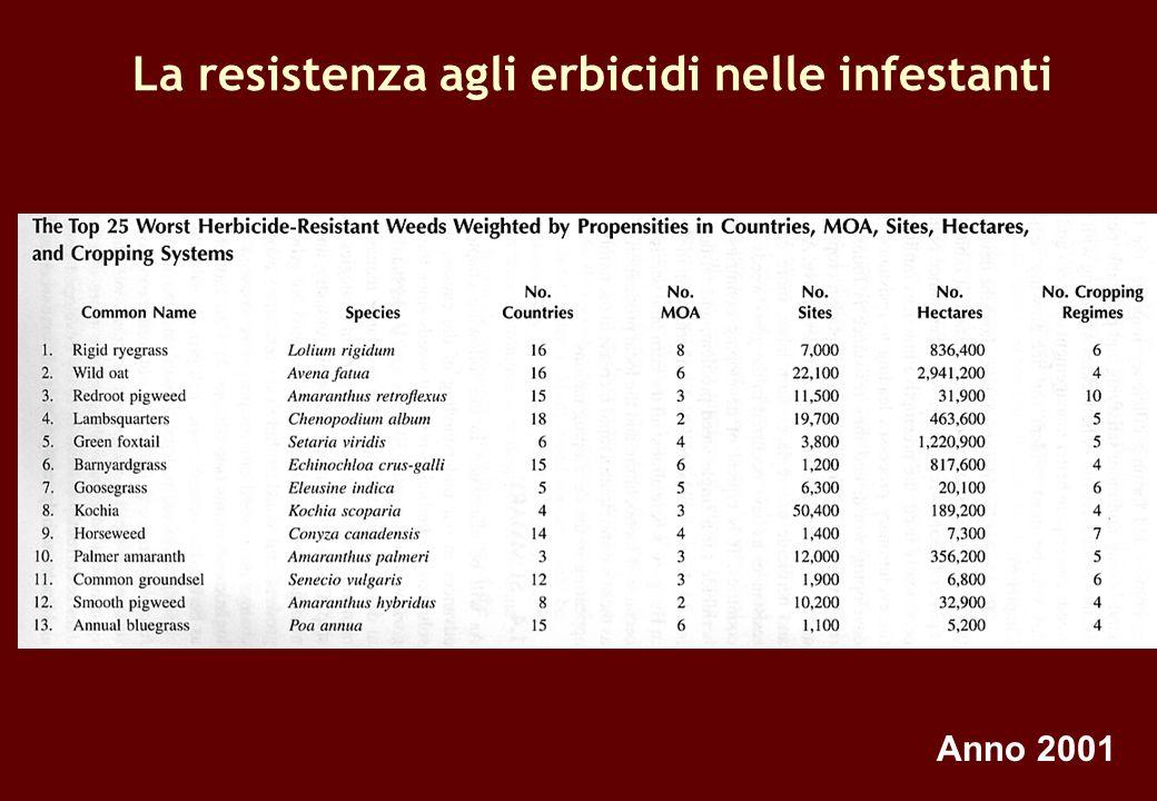 La resistenza agli erbicidi nelle infestanti Anno 2001