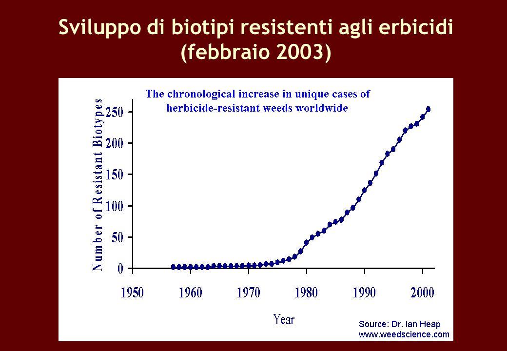 Sviluppo di biotipi resistenti agli erbicidi (febbraio 2003)