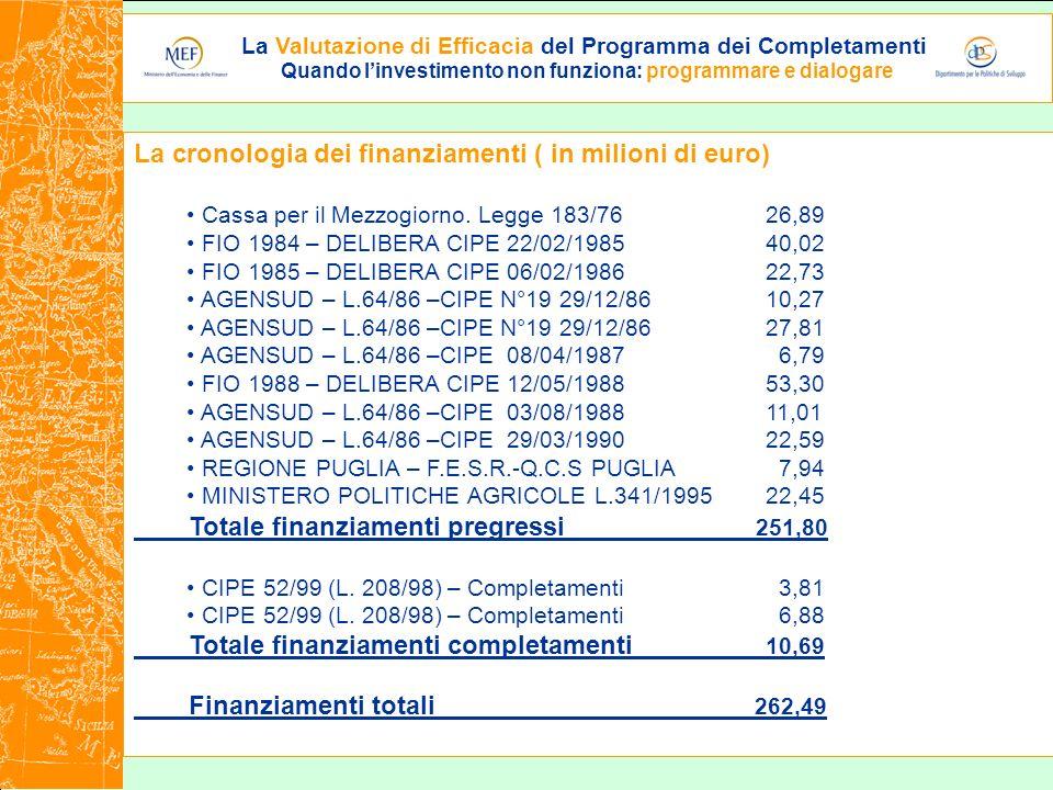 La Valutazione di Efficacia del Programma dei Completamenti Quando linvestimento non funziona: programmare e dialogare La cronologia dei finanziamenti ( in milioni di euro) Cassa per il Mezzogiorno.