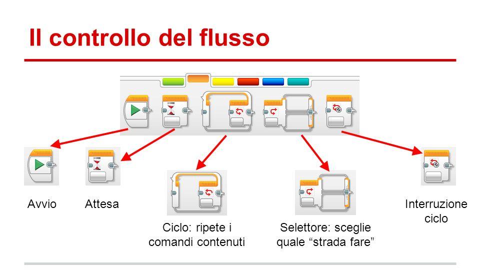 Il controllo del flusso AvvioAttesa Interruzione ciclo Ciclo: ripete i comandi contenuti Selettore: sceglie quale strada fare