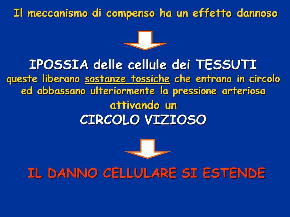 Il meccanismo di compenso ha un effetto dannoso IPOSSIA delle cellule dei TESSUTI queste liberano sostanze tossiche che entrano in circolo ed abbassan
