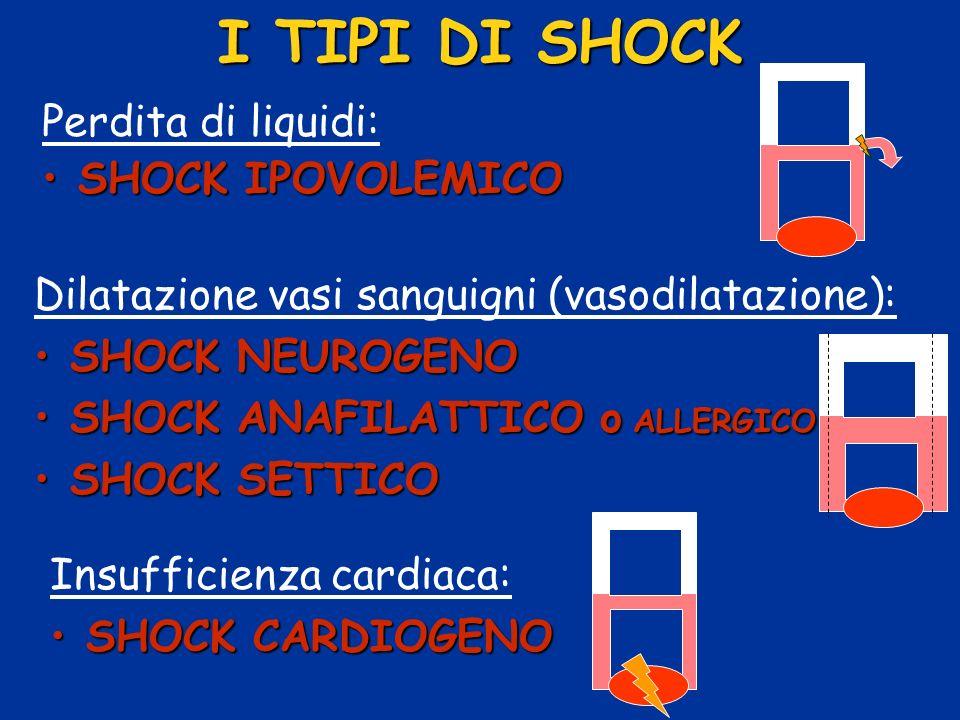 Perdita di liquidi: SHOCK IPOVOLEMICOSHOCK IPOVOLEMICO I TIPI DI SHOCK Dilatazione vasi sanguigni (vasodilatazione): SHOCK NEUROGENOSHOCK NEUROGENO SH
